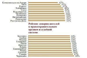 Куда лучше всего переехать жить в Россию на ПМЖ в  2018  году